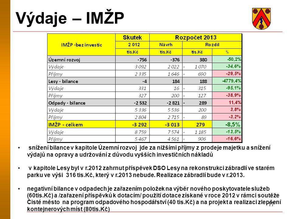 17 Výdaje – IMŽP snížení bilance v kapitole Územní rozvoj jde za nižšími příjmy z prodeje majetku a snížení výdajů na opravy a udržování z důvodu vyšš