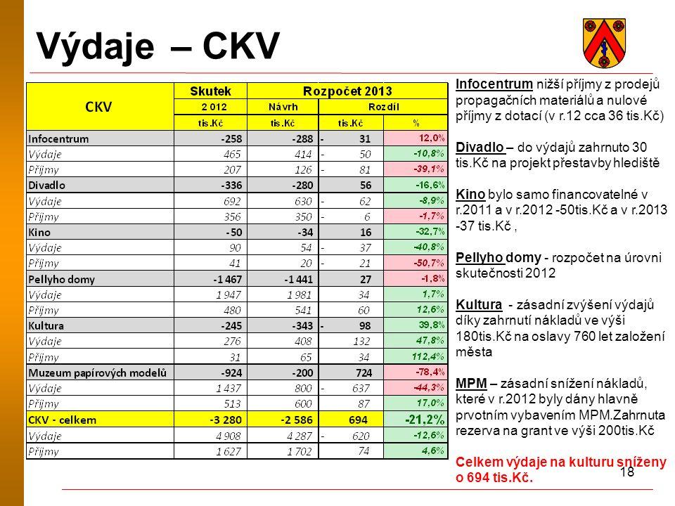 18 Výdaje – CKV Infocentrum nižší příjmy z prodejů propagačních materiálů a nulové příjmy z dotací (v r.12 cca 36 tis.Kč) Divadlo – do výdajů zahrnuto