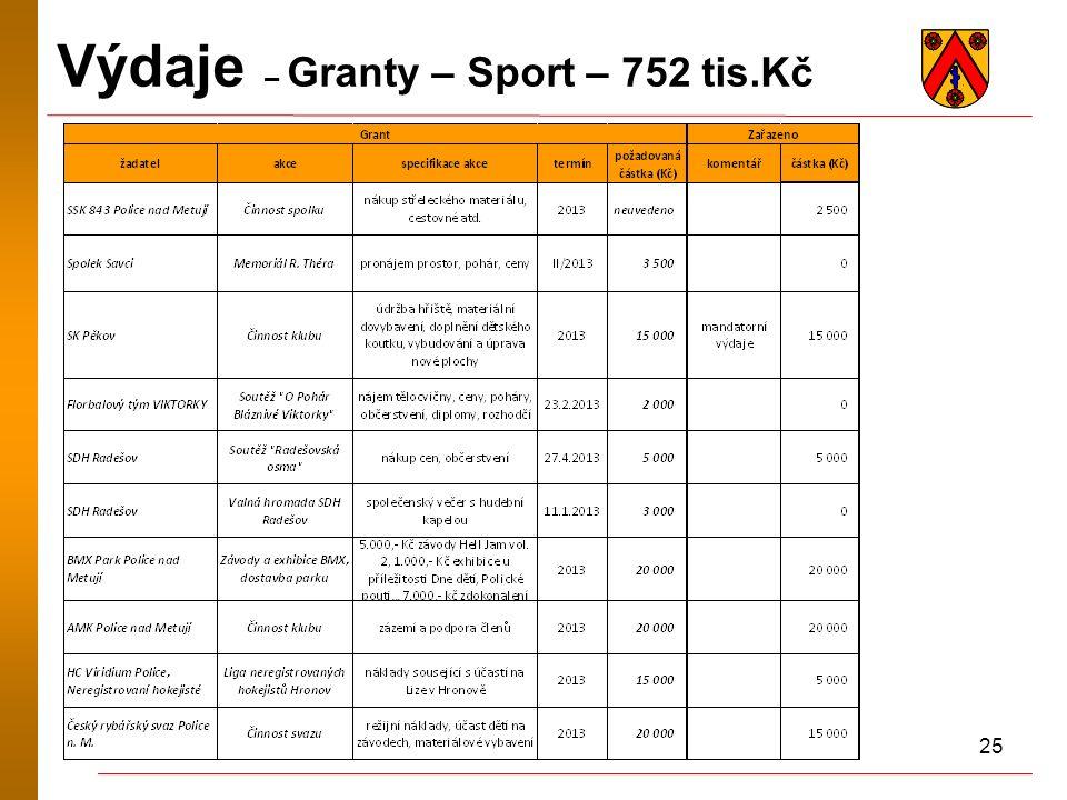 25 Výdaje – Granty – Sport – 752 tis.Kč