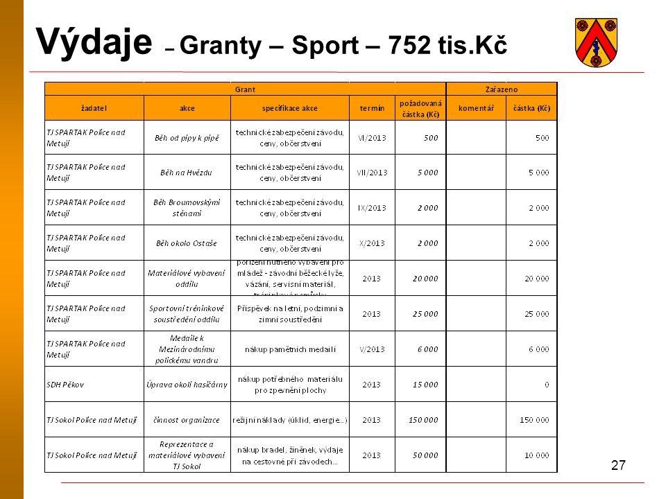 27 Výdaje – Granty – Sport – 752 tis.Kč