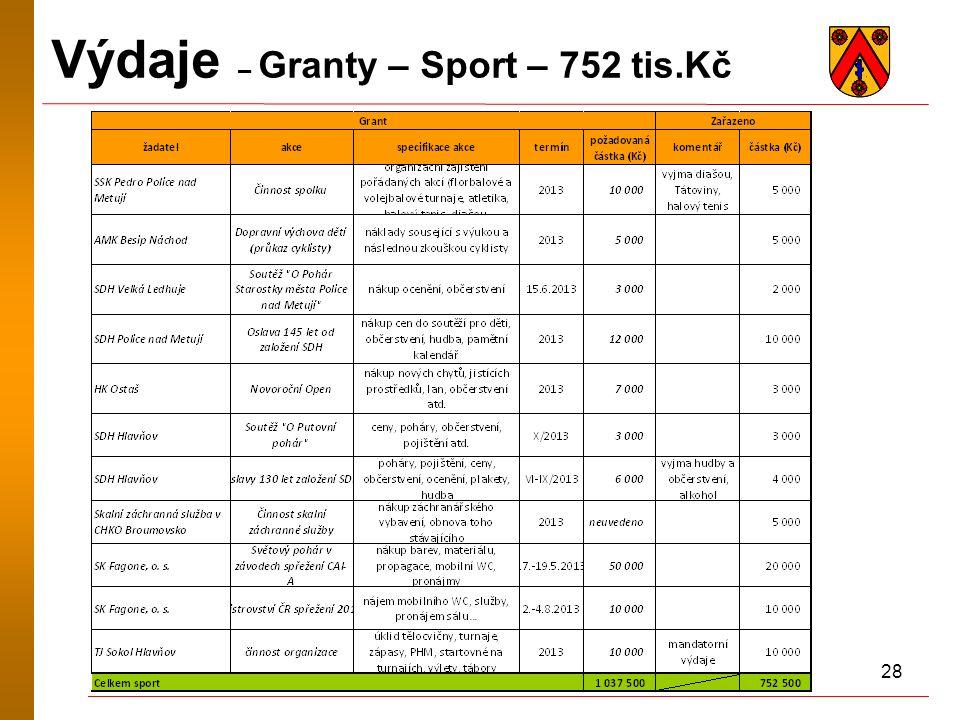 28 Výdaje – Granty – Sport – 752 tis.Kč