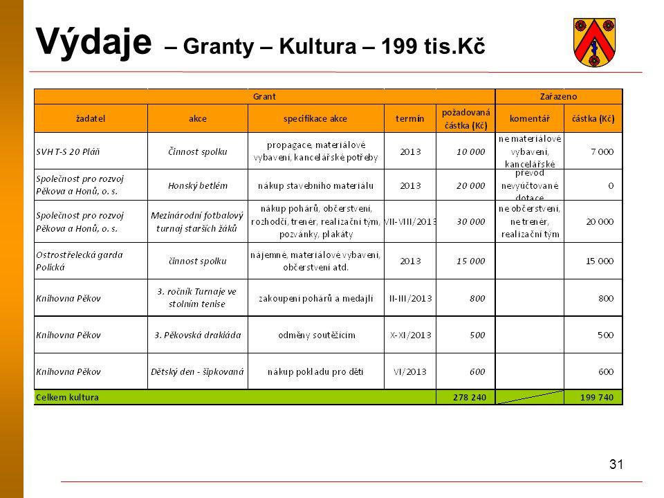 31 Výdaje – Granty – Kultura – 199 tis.Kč