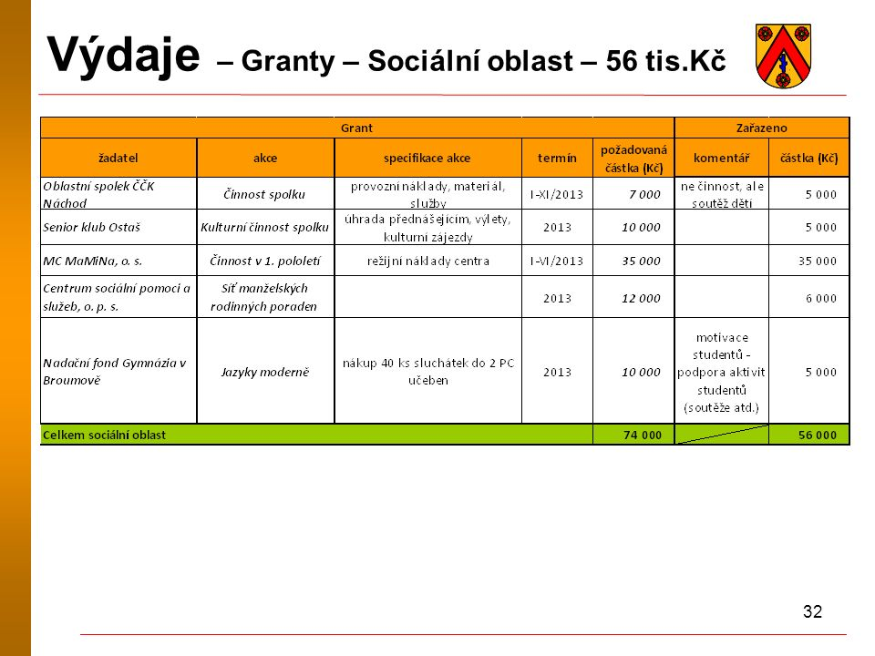 32 Výdaje – Granty – Sociální oblast – 56 tis.Kč