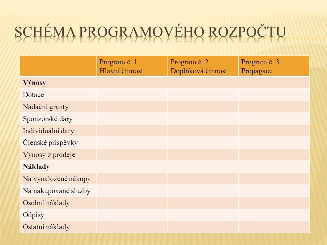 Program č. 1 Hlavní činnost Program č. 2 Doplňková činnost Program č.