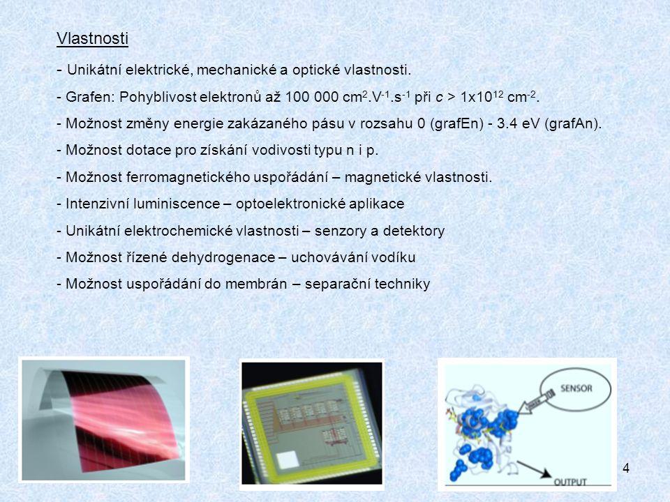5 GRAFIT OXID GRAFITU OXID GRAFENU ULTRAZVUK Syntéza grafenu redukcí oxidu grafitu - Tři základní metody redukce GO: termická, chemická, elektrochemická.