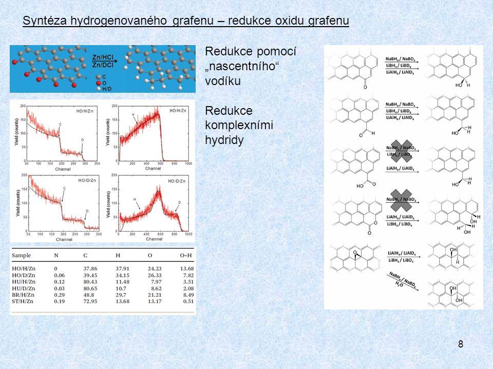 9 Syntéza hydrogenovaného grafenu – Birchova redukce - Extrémně vysoký stupeň hydrogenace blízko složení C1H1