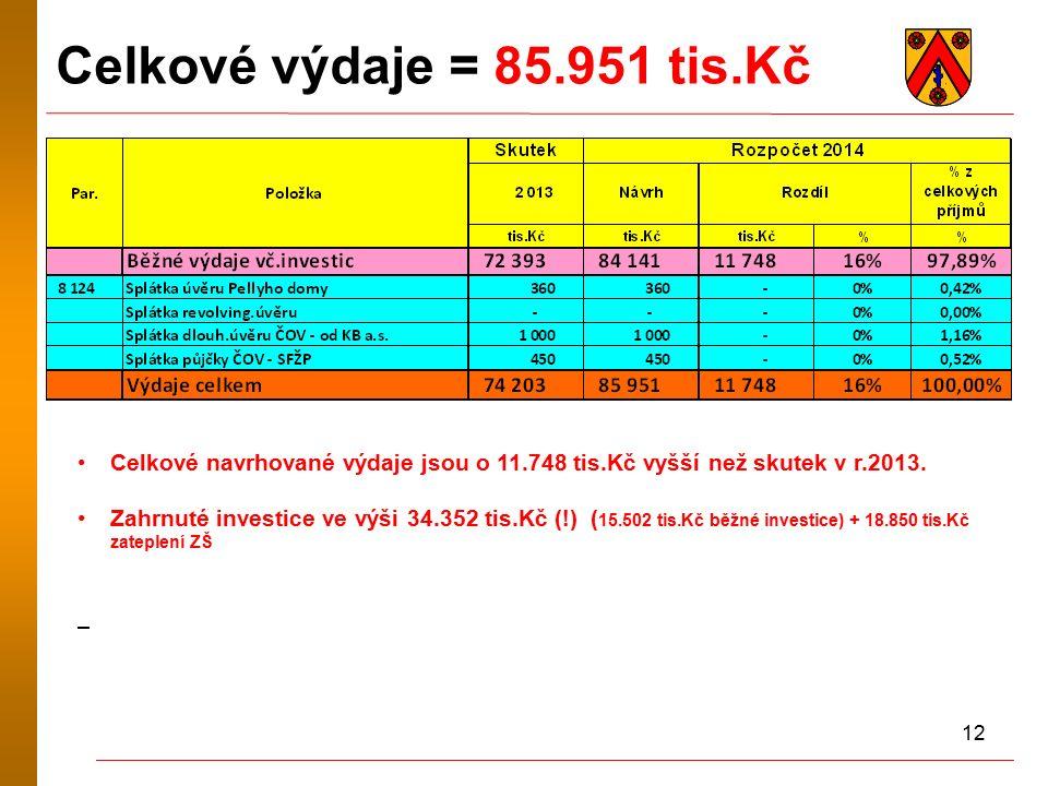 12 Celkové výdaje = 85.951 tis.Kč Celkové navrhované výdaje jsou o 11.748 tis.Kč vyšší než skutek v r.2013. Zahrnuté investice ve výši 34.352 tis.Kč (