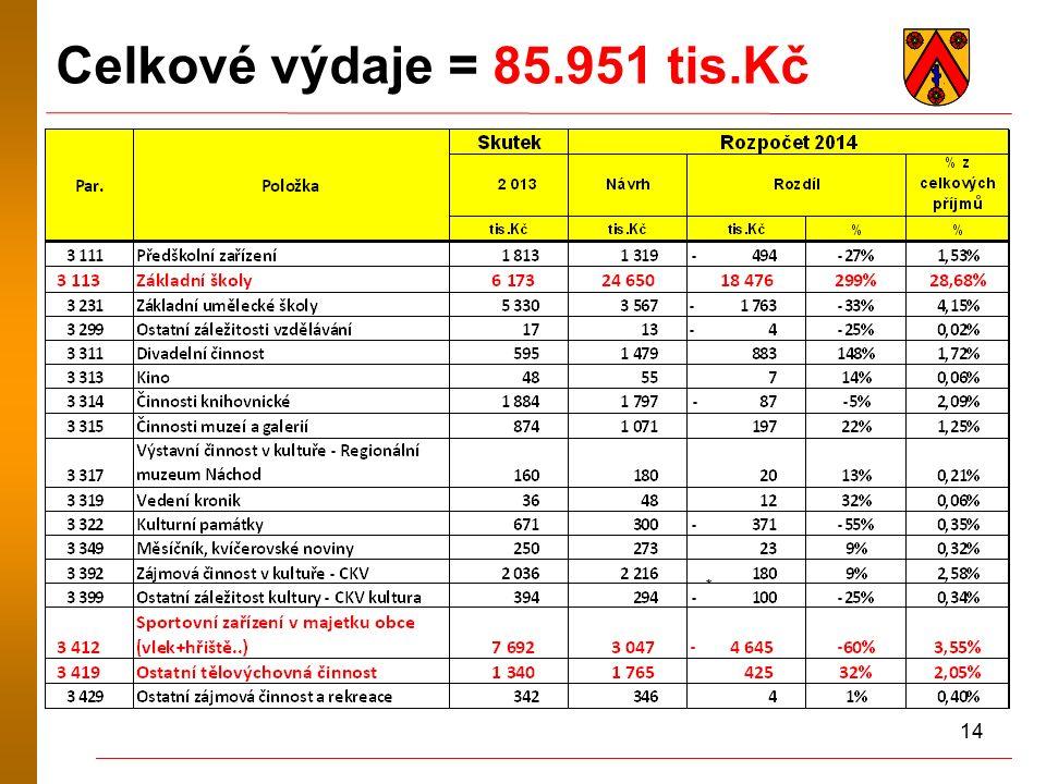 14 Celkové výdaje = 85.951 tis.Kč *