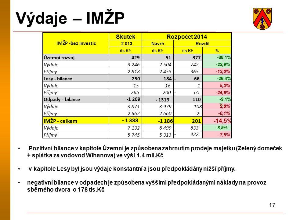 17 Výdaje – IMŽP Pozitivní bilance v kapitole Územní je způsobena zahrnutím prodeje majetku (Zelený domeček + splátka za vodovod Wihanova) ve výši 1.4 mil.Kč v kapitole Lesy byl jsou výdaje konstantní a jsou předpokládány nižší příjmy.