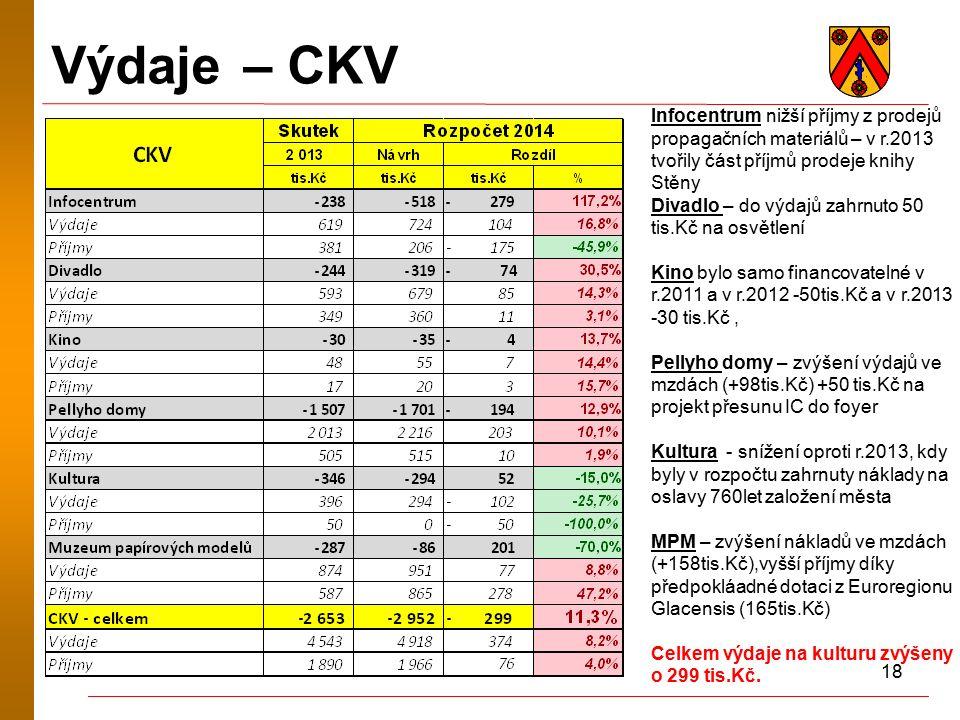18 Výdaje – CKV Infocentrum nižší příjmy z prodejů propagačních materiálů – v r.2013 tvořily část příjmů prodeje knihy Stěny Divadlo – do výdajů zahrnuto 50 tis.Kč na osvětlení Kino bylo samo financovatelné v r.2011 a v r.2012 -50tis.Kč a v r.2013 -30 tis.Kč, Pellyho domy – zvýšení výdajů ve mzdách (+98tis.Kč) +50 tis.Kč na projekt přesunu IC do foyer Kultura - snížení oproti r.2013, kdy byly v rozpočtu zahrnuty náklady na oslavy 760let založení města MPM – zvýšení nákladů ve mzdách (+158tis.Kč),vyšší příjmy díky předpokláadné dotaci z Euroregionu Glacensis (165tis.Kč) Celkem výdaje na kulturu zvýšeny o 299 tis.Kč.