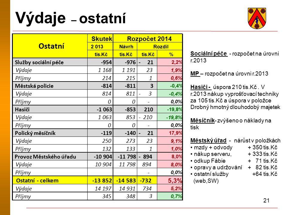 21 Výdaje – ostatní Sociální péče - rozpočet na úrovni r.2013 MP – rozpočet na úrovni r.2013 Hasiči - úspora 210 tis.Kč.