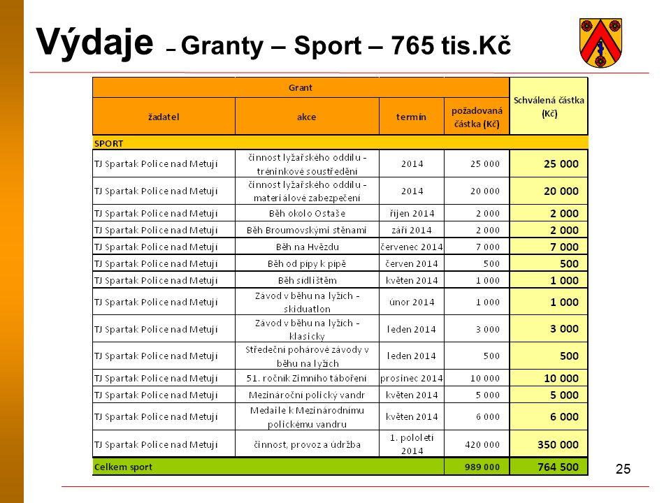 25 Výdaje – Granty – Sport – 765 tis.Kč