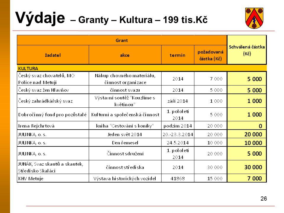 26 Výdaje – Granty – Kultura – 199 tis.Kč