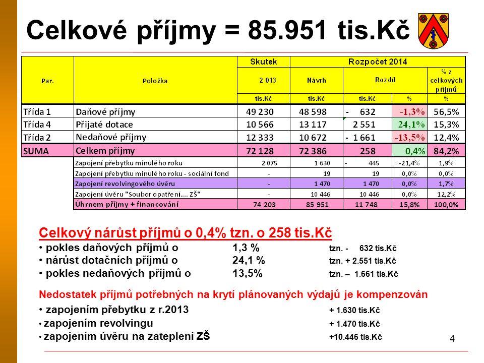 15 Celkové výdaje = 85.951 tis.Kč