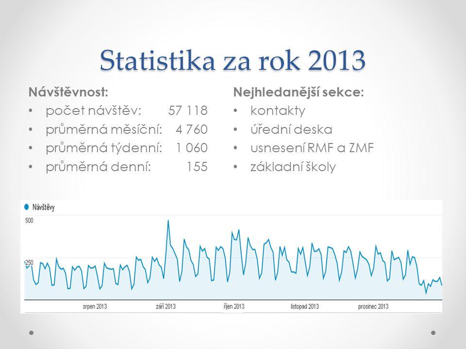 Statistika za rok 2013 Návštěvnost: počet návštěv: 57 118 průměrná měsíční: 4 760 průměrná týdenní: 1 060 průměrná denní: 155 Nejhledanější sekce: kon