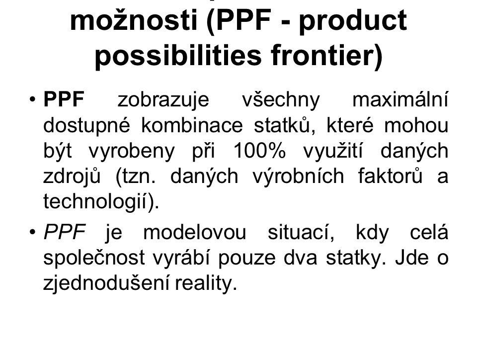 Hranice produkčních možnosti (PPF - product possibilities frontier) PPF zobrazuje všechny maximální dostupné kombinace statků, které mohou být vyrobeny při 100% využití daných zdrojů (tzn.