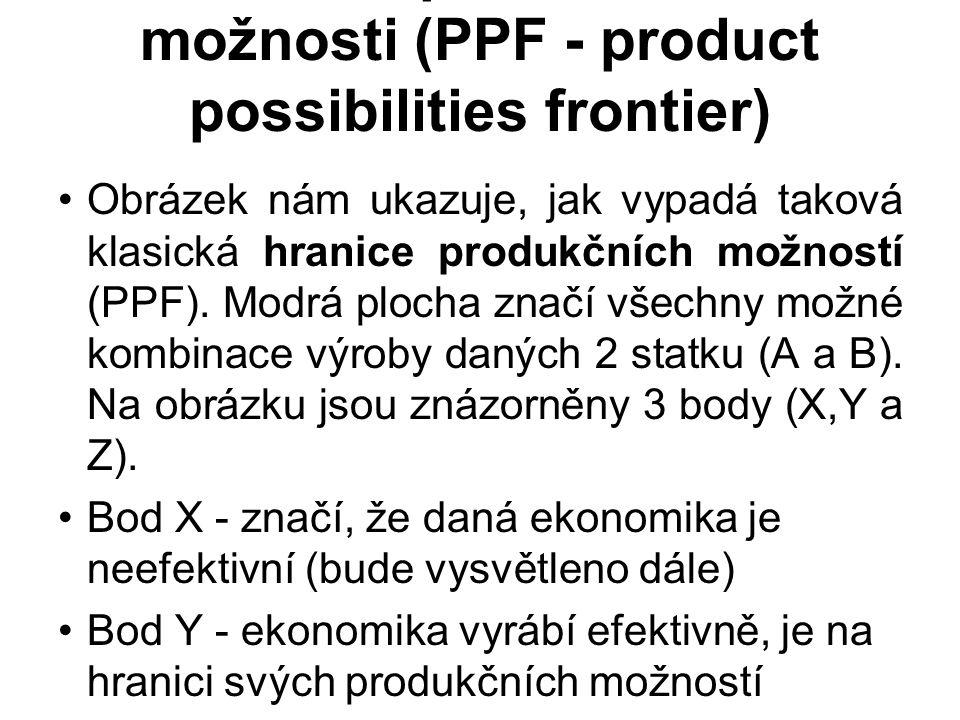 Obrázek nám ukazuje, jak vypadá taková klasická hranice produkčních možností (PPF). Modrá plocha značí všechny možné kombinace výroby daných 2 statku