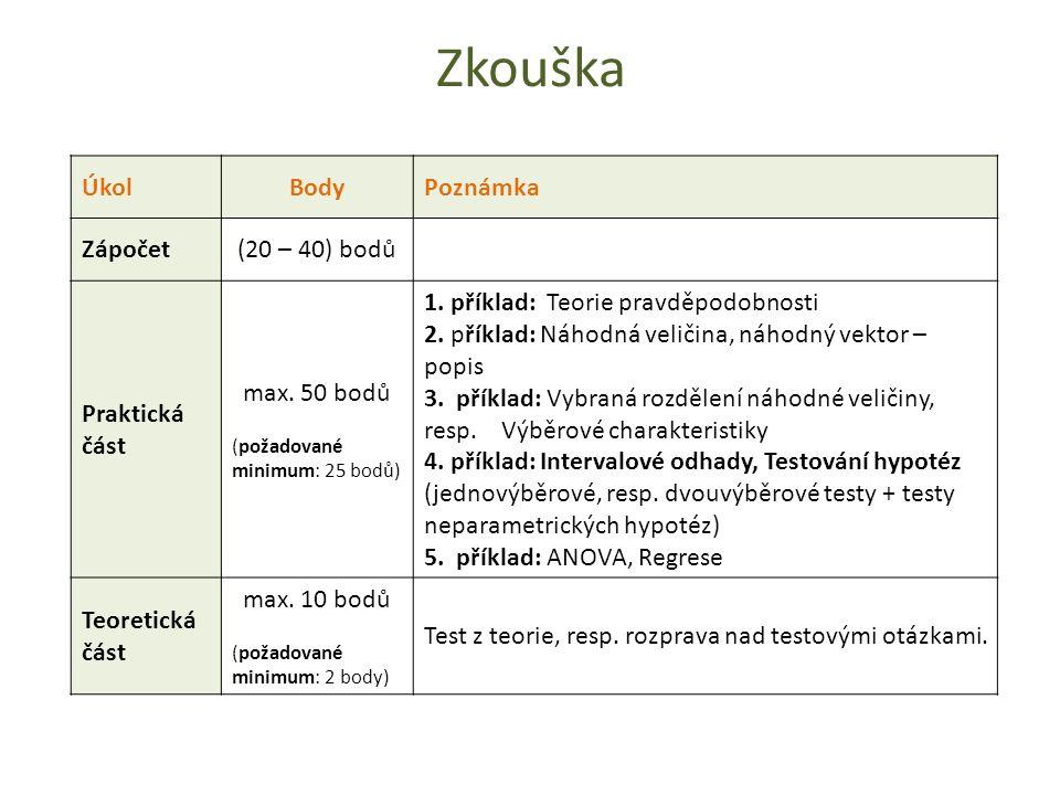 Zkouška ÚkolBodyPoznámka Zápočet(20 – 40) bodů Praktická část max.