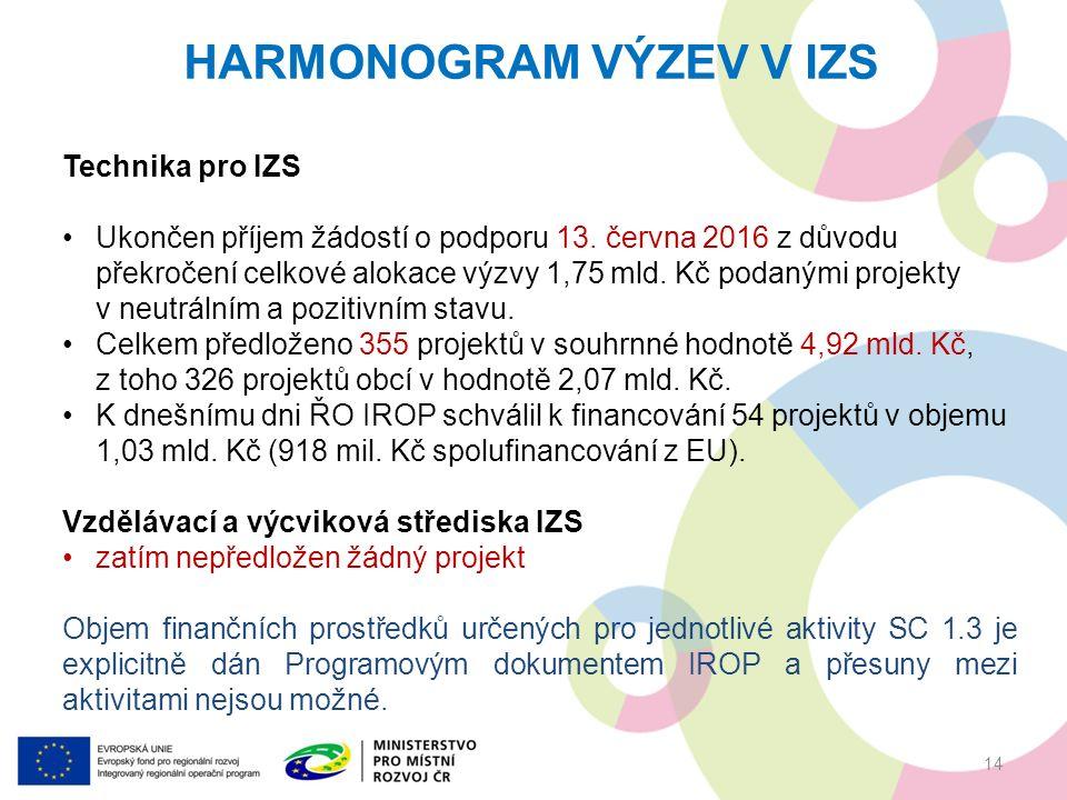 HARMONOGRAM VÝZEV V IZS Technika pro IZS Ukončen příjem žádostí o podporu 13.