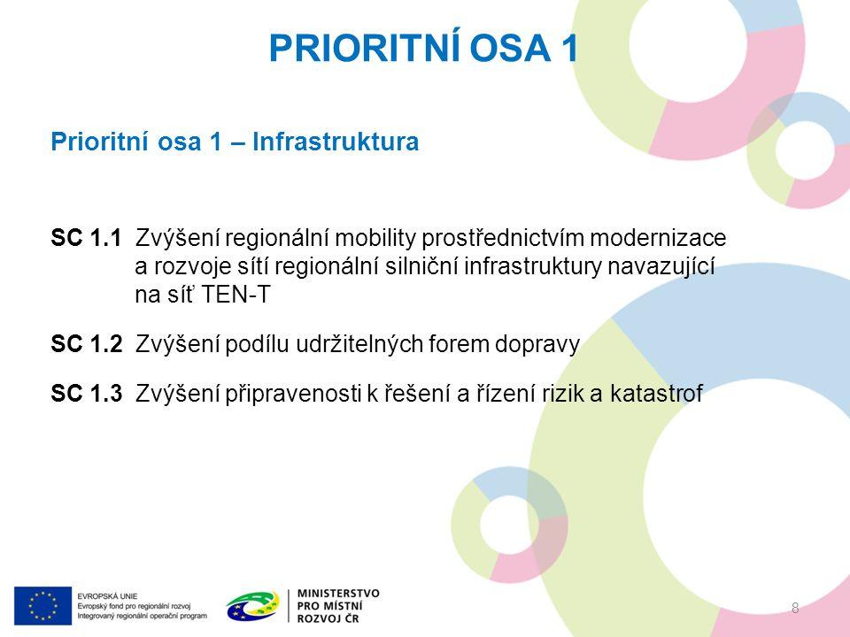 PRIORITNÍ OSA 1 8 Prioritní osa 1 – Infrastruktura SC 1.1Zvýšení regionální mobility prostřednictvím modernizace a rozvoje sítí regionální silniční infrastruktury navazující na síť TEN-T SC 1.2Zvýšení podílu udržitelných forem dopravy SC 1.3Zvýšení připravenosti k řešení a řízení rizik a katastrof