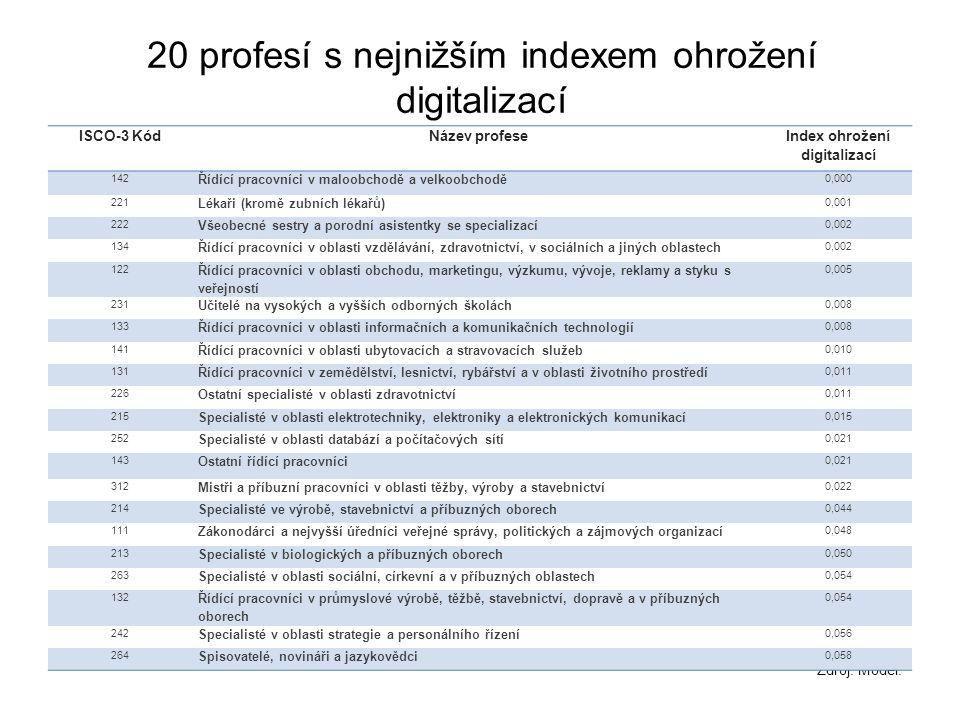 Zdroj: Model. 20 profesí s nejnižším indexem ohrožení digitalizací ISCO-3 KódNázev profese Index ohrožení digitalizací 142 Řídící pracovníci v maloobc