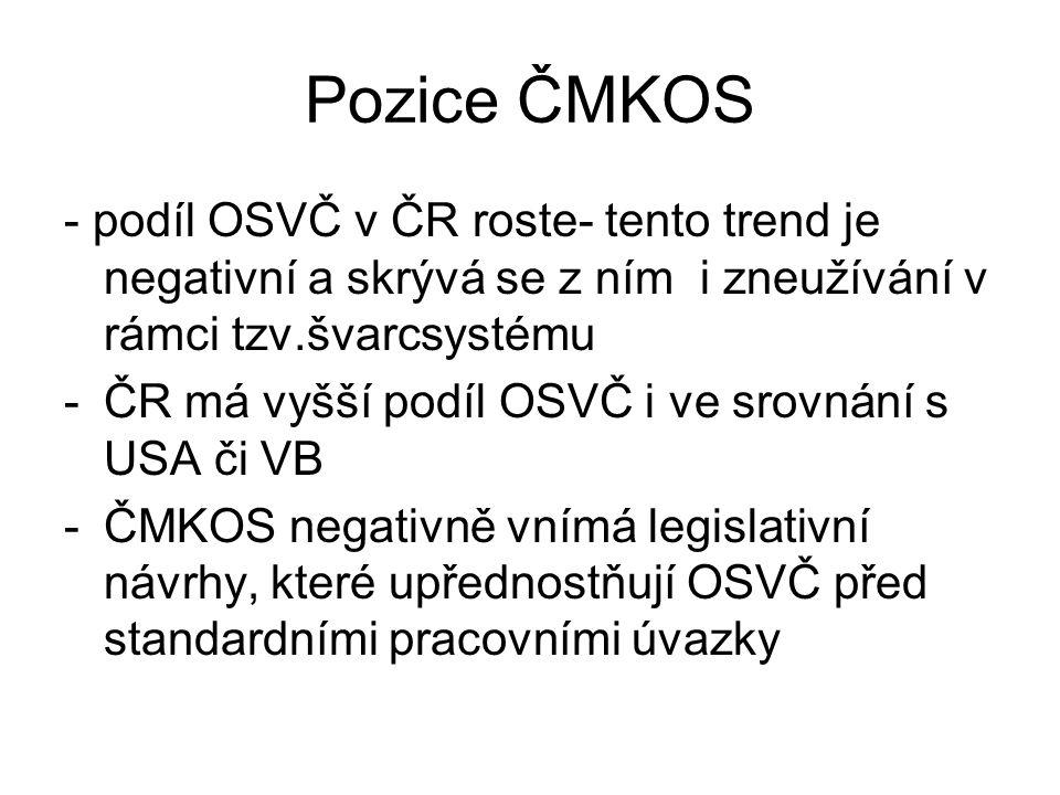Pozice ČMKOS - podíl OSVČ v ČR roste- tento trend je negativní a skrývá se z ním i zneužívání v rámci tzv.švarcsystému -ČR má vyšší podíl OSVČ i ve srovnání s USA či VB -ČMKOS negativně vnímá legislativní návrhy, které upřednostňují OSVČ před standardními pracovními úvazky