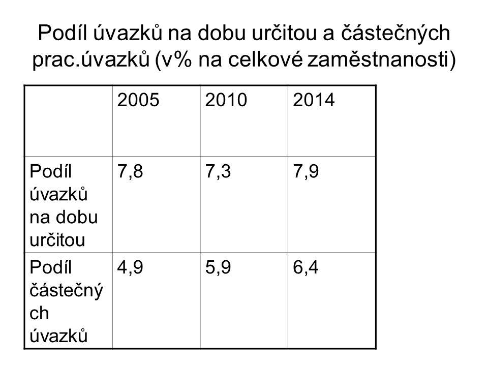Podíl úvazků na dobu určitou a částečných prac.úvazků (v% na celkové zaměstnanosti) 200520102014 Podíl úvazků na dobu určitou 7,87,37,9 Podíl částečný ch úvazků 4,95,96,4