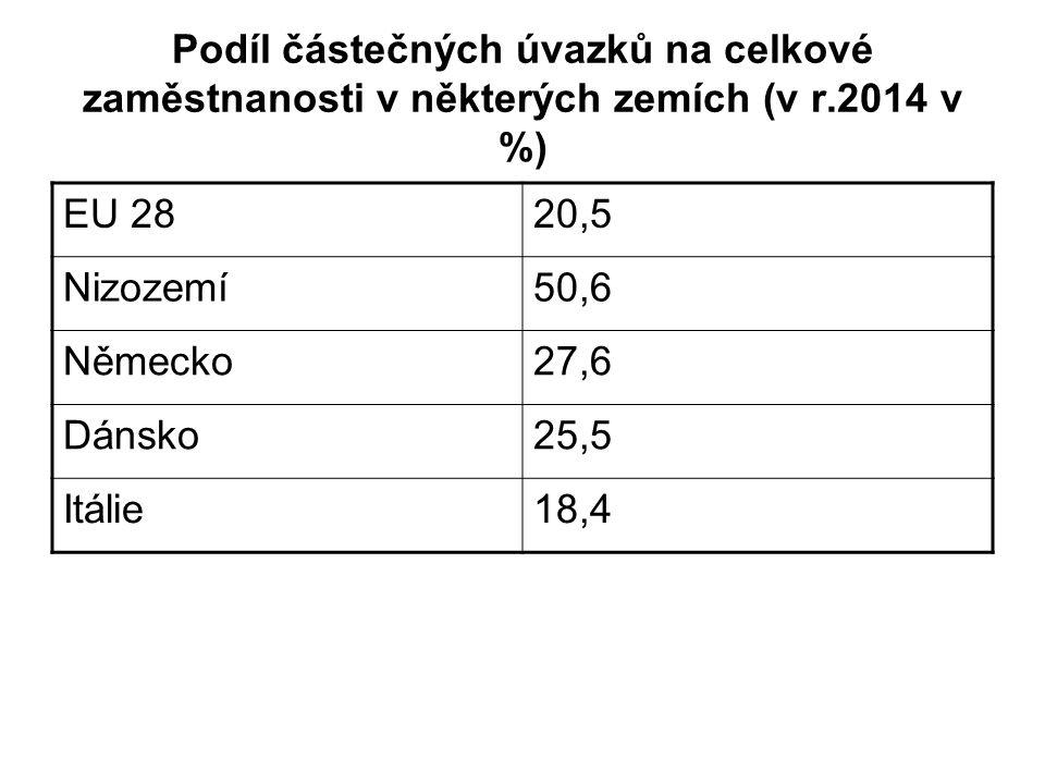 Podíl částečných úvazků na celkové zaměstnanosti v některých zemích (v r.2014 v %) EU 2820,5 Nizozemí50,6 Německo27,6 Dánsko25,5 Itálie18,4