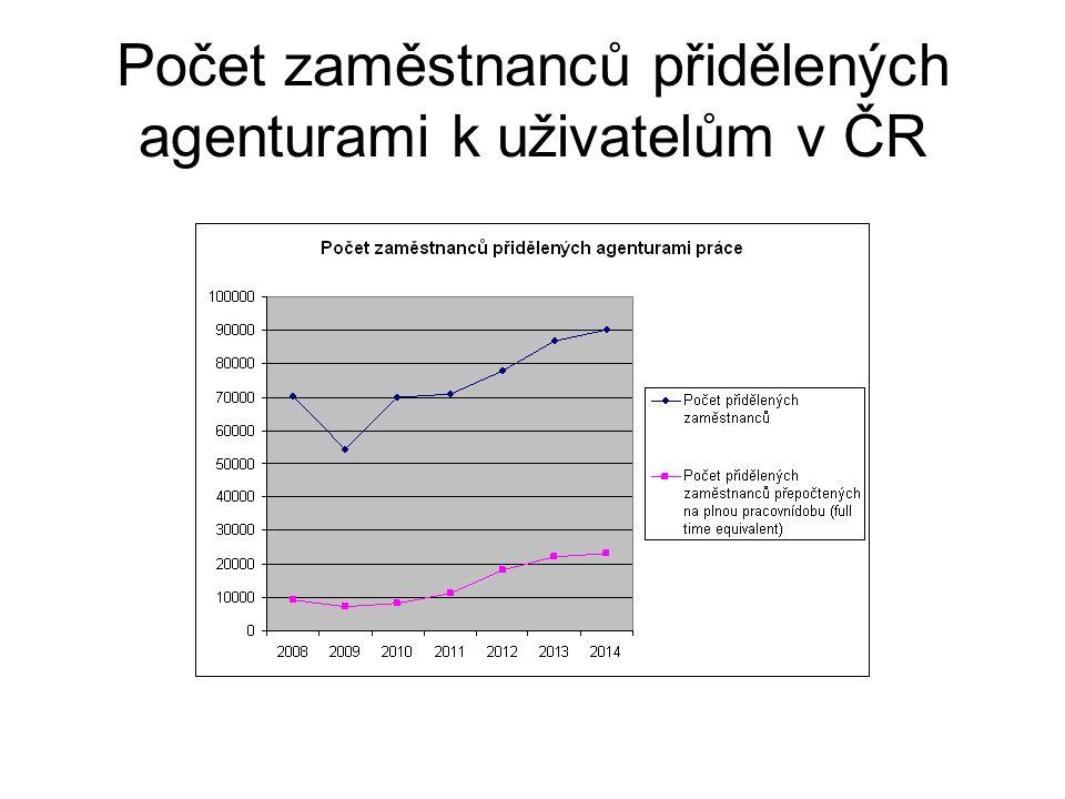 Počet zaměstnanců přidělených agenturami k uživatelům v ČR