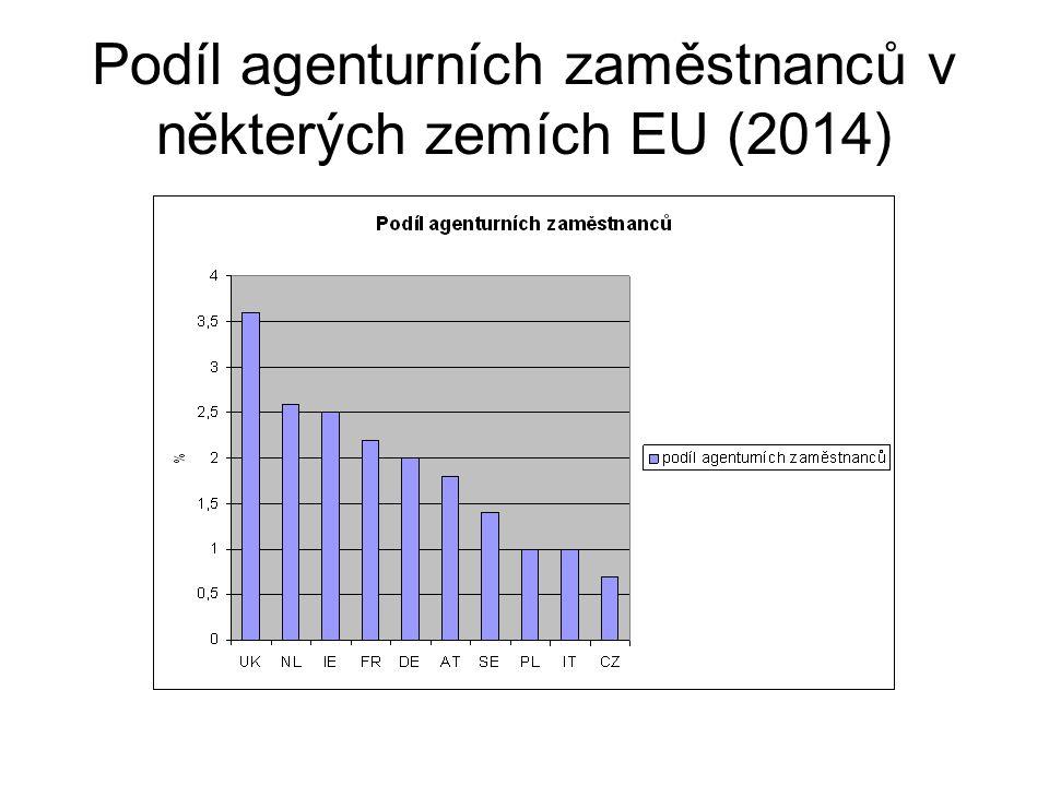 Podíl agenturních zaměstnanců v některých zemích EU (2014)