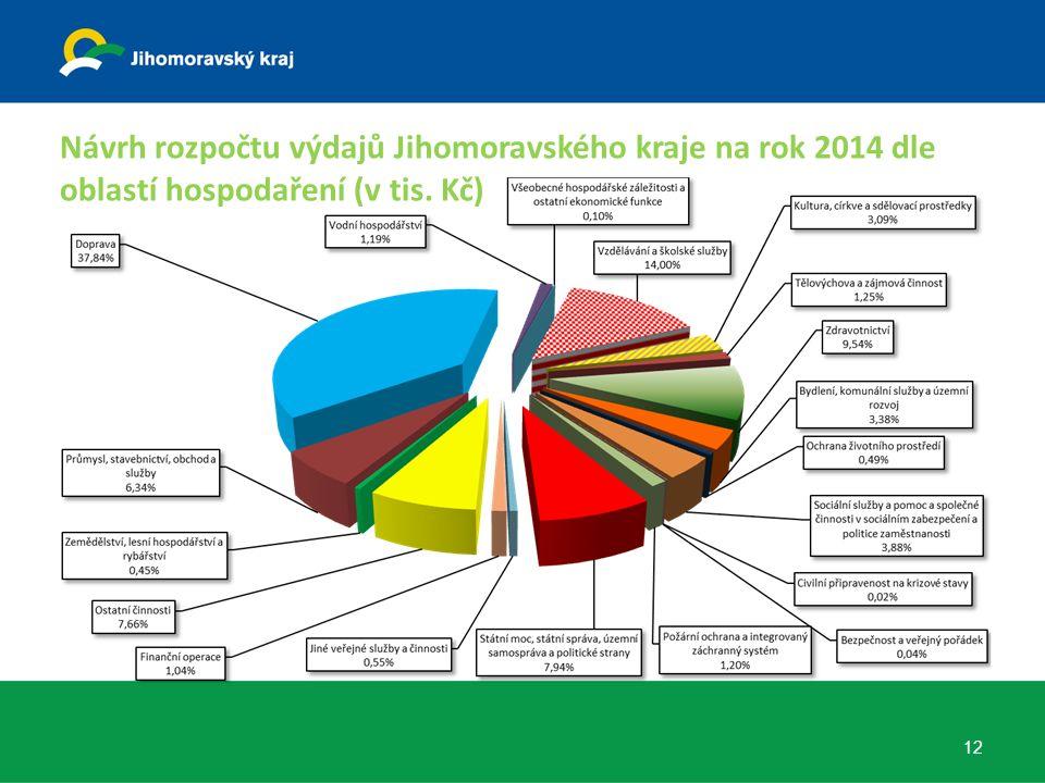 Návrh rozpočtu výdajů Jihomoravského kraje na rok 2014 dle oblastí hospodaření (v tis. Kč) 12