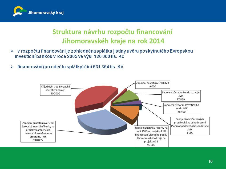  v rozpočtu financování je zohledněna splátka jistiny úvěru poskytnutého Evropskou investiční bankou v roce 2005 ve výši 120 000 tis.