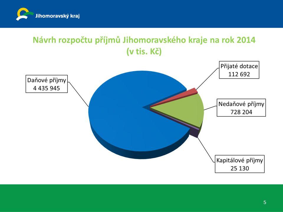 Návrh rozpočtu příjmů Jihomoravského kraje na rok 2014 (v tis. Kč) 5