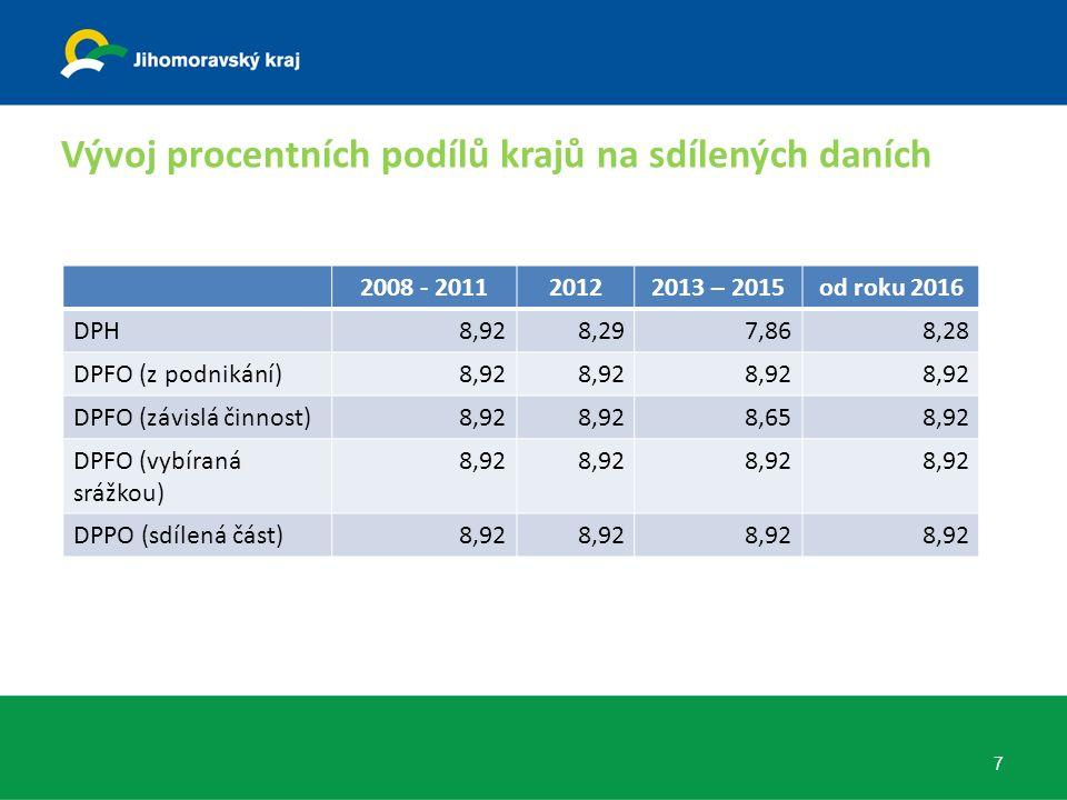 Vývoj procentních podílů krajů na sdílených daních 7 2008 - 201120122013 – 2015od roku 2016 DPH8,928,297,868,28 DPFO (z podnikání)8,92 DPFO (závislá činnost)8,92 8,658,92 DPFO (vybíraná srážkou) 8,92 DPPO (sdílená část)8,92