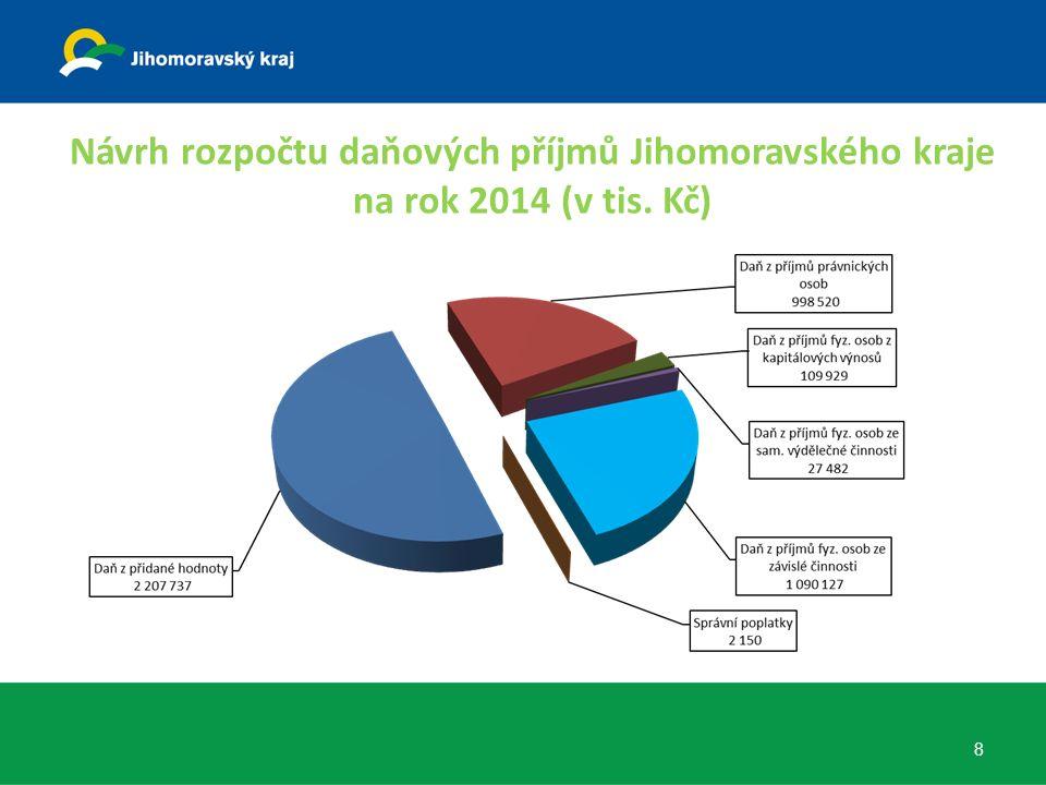 Návrh rozpočtu daňových příjmů Jihomoravského kraje na rok 2014 (v tis. Kč) 8