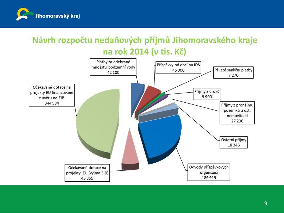 Návrh rozpočtu nedaňových příjmů Jihomoravského kraje na rok 2014 (v tis. Kč) 9