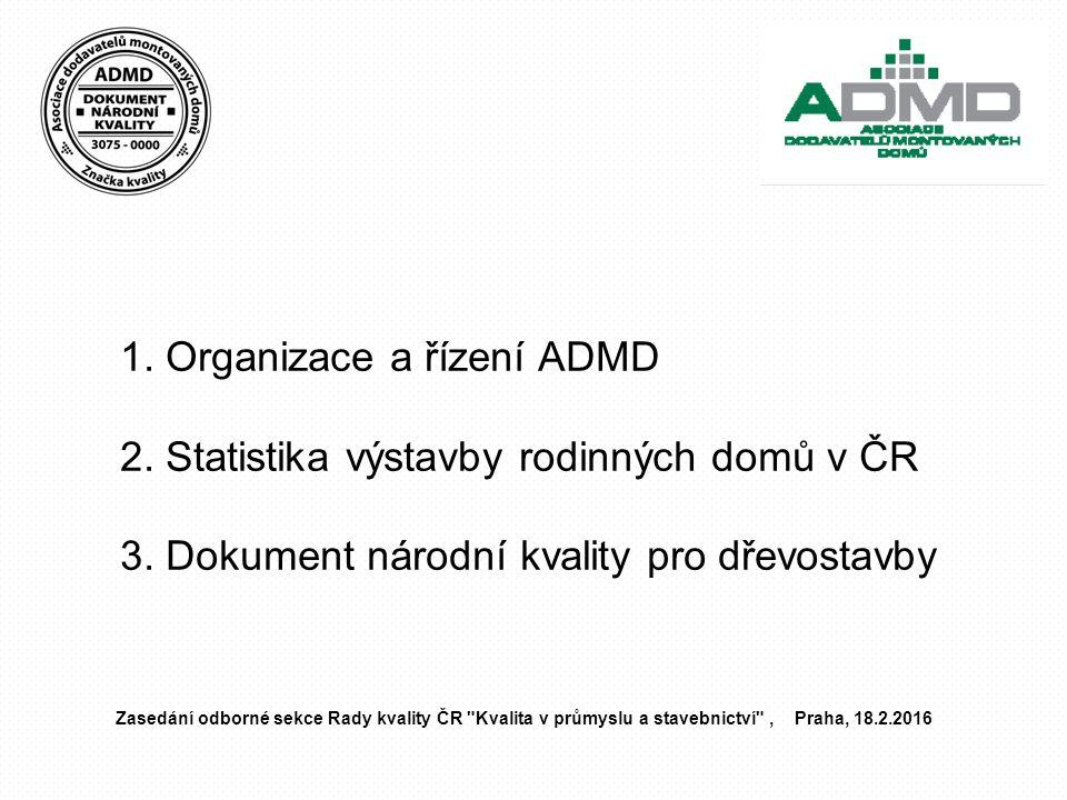 1. Organizace a řízení ADMD 2. Statistika výstavby rodinných domů v ČR 3. Dokument národní kvality pro dřevostavby