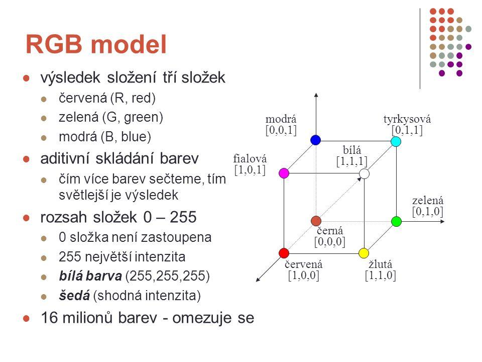 RGB model výsledek složení tří složek červená (R, red) zelená (G, green) modrá (B, blue) aditivní skládání barev čím více barev sečteme, tím světlejší je výsledek rozsah složek 0 – 255 0 složka není zastoupena 255 největší intenzita bílá barva (255,255,255) šedá (shodná intenzita) 16 milionů barev - omezuje se modrá [0,0,1] tyrkysová [0,1,1] fialová [1,0,1] červená [1,0,0] žlutá [1,1,0] zelená [0,1,0] černá [0,0,0] bílá [1,1,1]