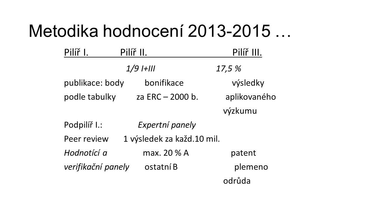 Metodika hodnocení 2013-2015 … Pilíř I. Pilíř II. Pilíř III. 1/9 I+III 17,5 % publikace: body bonifikace výsledky podle tabulky za ERC – 2000 b. aplik