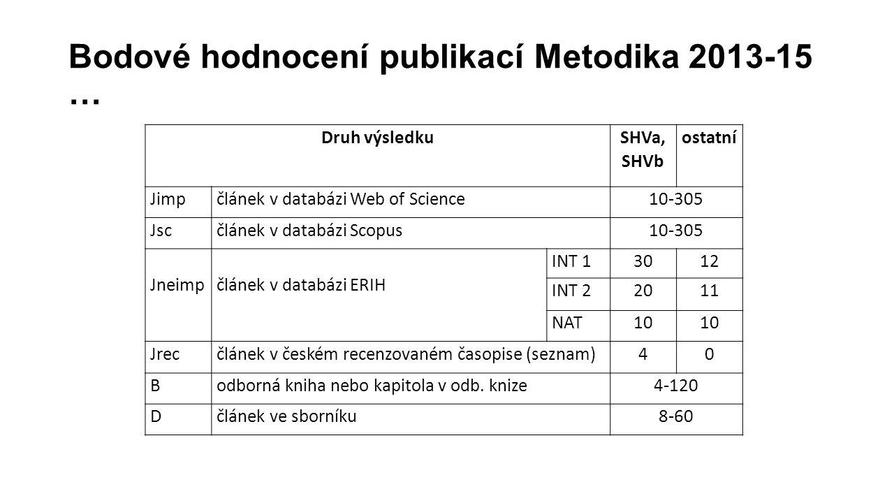 Bodové hodnocení publikací Metodika 2013-15 … Druh výsledku SHVa, SHVb ostatní Jimpčlánek v databázi Web of Science10-305 Jscčlánek v databázi Scopus1