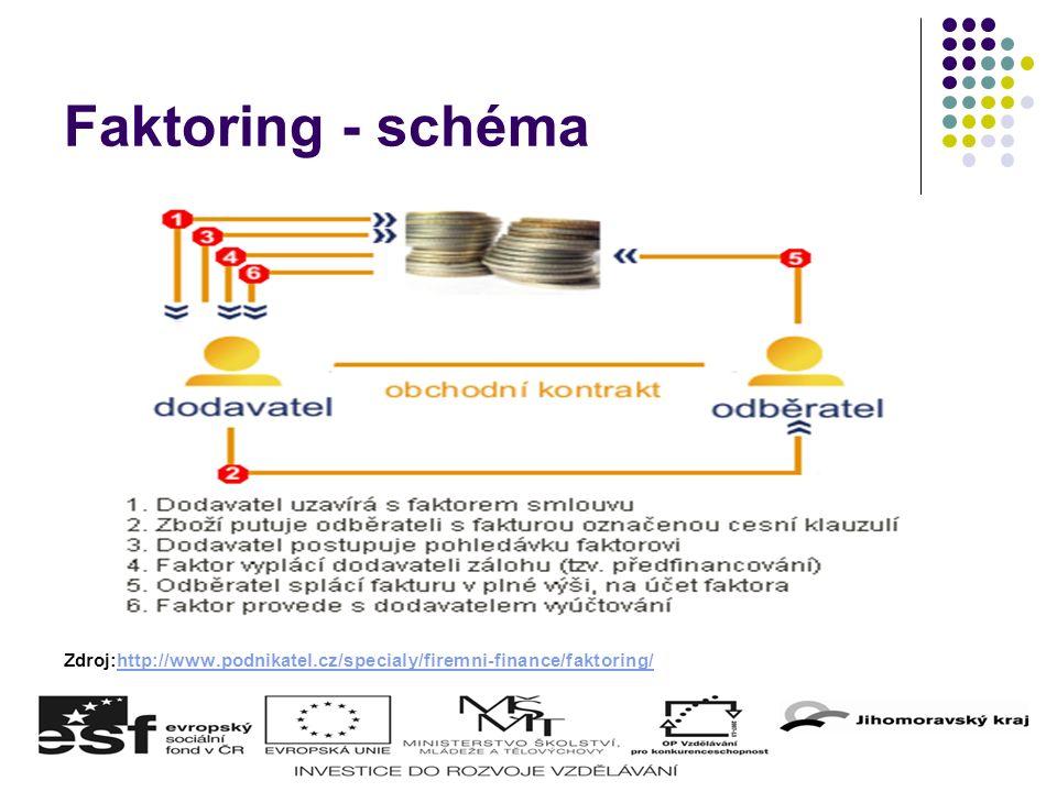 Faktoring - schéma Zdroj:http://www.podnikatel.cz/specialy/firemni-finance/faktoring/http://www.podnikatel.cz/specialy/firemni-finance/faktoring/