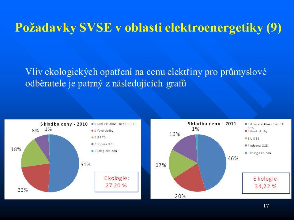 17 Požadavky SVSE v oblasti elektroenergetiky (9) Vliv ekologických opatření na cenu elektřiny pro průmyslové odběratele je patrný z následujících grafů