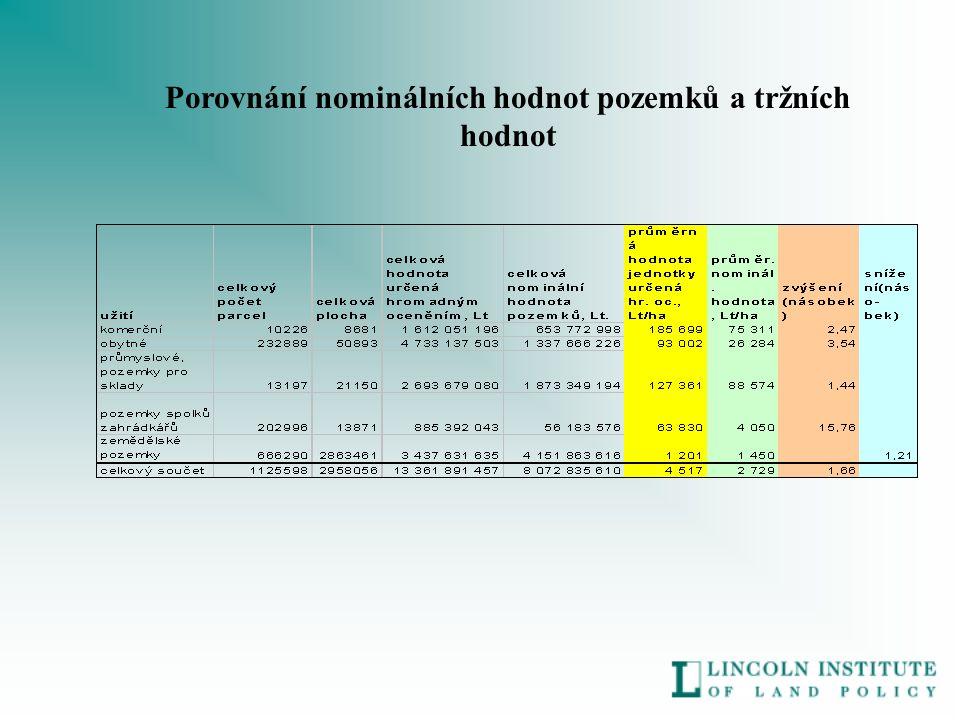 Porovnání nominálních hodnot pozemků a tržních hodnot