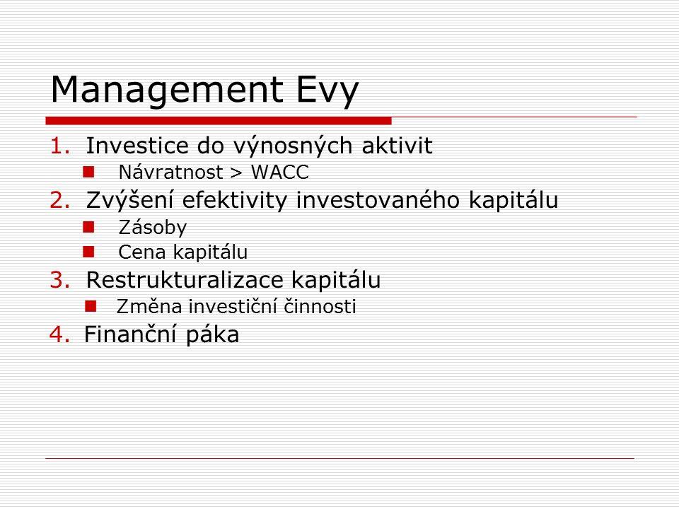 Management Evy 1.Investice do výnosných aktivit Návratnost > WACC 2.Zvýšení efektivity investovaného kapitálu Zásoby Cena kapitálu 3.Restrukturalizace kapitálu Změna investiční činnosti 4.Finanční páka