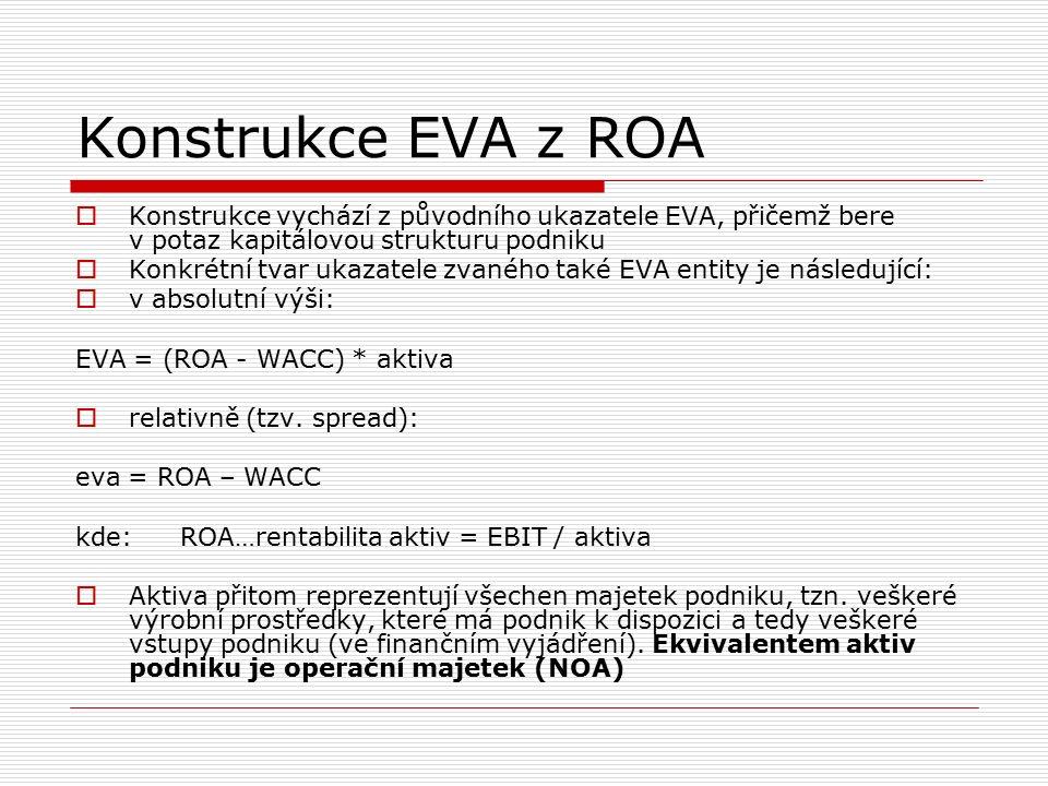 Konstrukce EVA z ROA  Konstrukce vychází z původního ukazatele EVA, přičemž bere v potaz kapitálovou strukturu podniku  Konkrétní tvar ukazatele zvaného také EVA entity je následující:  v absolutní výši: EVA = (ROA - WACC) * aktiva  relativně (tzv.