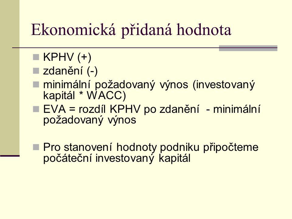 Kapitalizovaný čistý výnos z minulosti nebo z plánu KPHV (+) nákladové úroky (-) zdanění (-) příděl rezervnímu fondu (podle M.