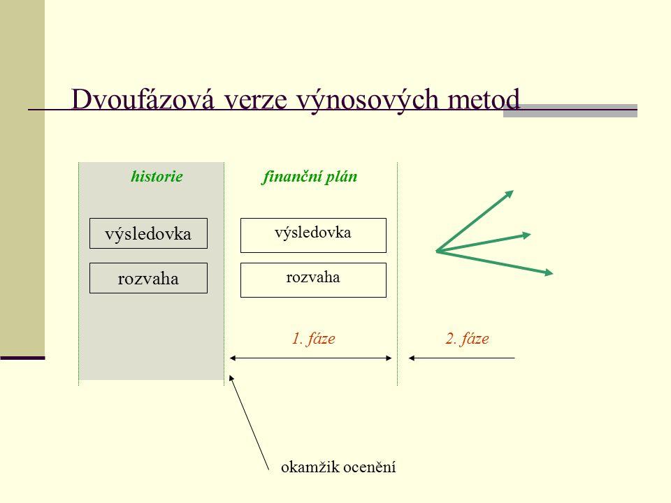 Třífázová verze výnosových metod rozvaha finanční plán výsledovka 1.