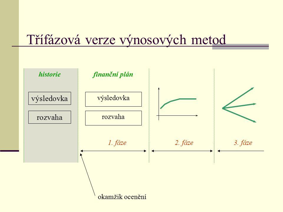 Výpočet diskontované hodnoty podle M.Mařík a kolektiv; Metody oceňování podniku; str.