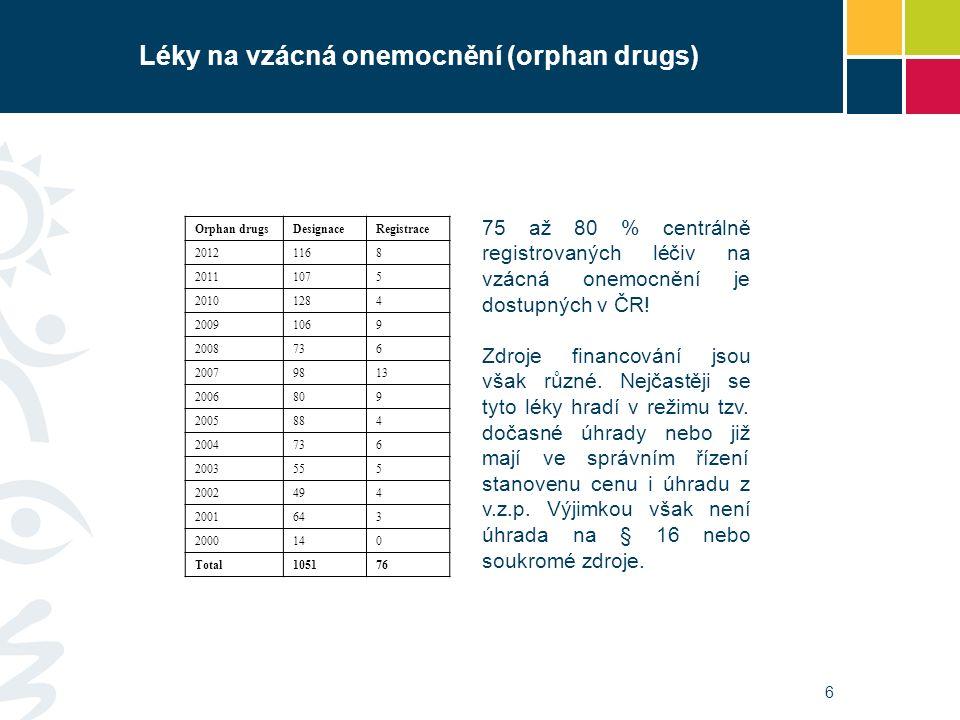 6 Léky na vzácná onemocnění (orphan drugs) Orphan drugsDesignaceRegistrace 20121168 20111075 20101284 20091069 2008736 20079813 2006809 2005884 2004736 2003555 2002494 2001643 2000140 Total105176 75 až 80 % centrálně registrovaných léčiv na vzácná onemocnění je dostupných v ČR.