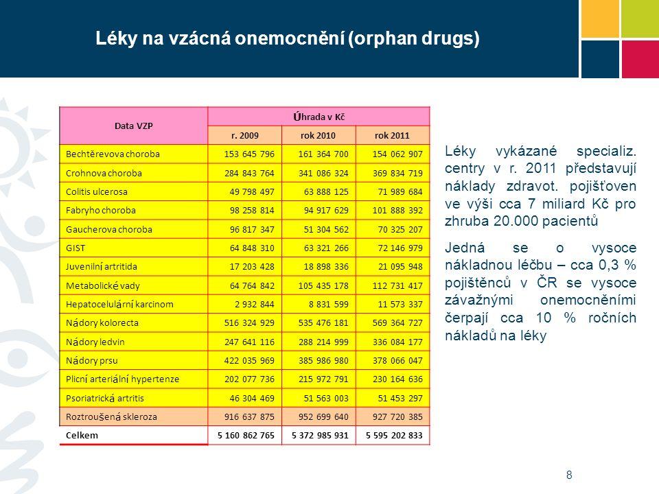 8 Léky na vzácná onemocnění (orphan drugs) Data VZP Ú hrada v Kč r.
